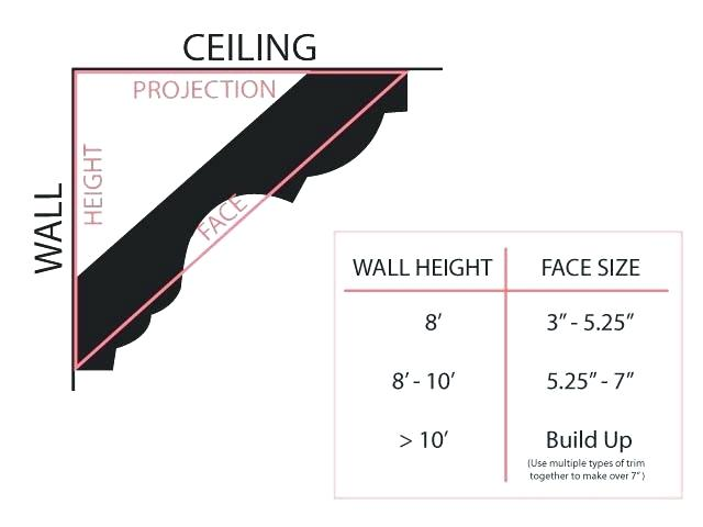 Size Of Crown Molding Recommended
